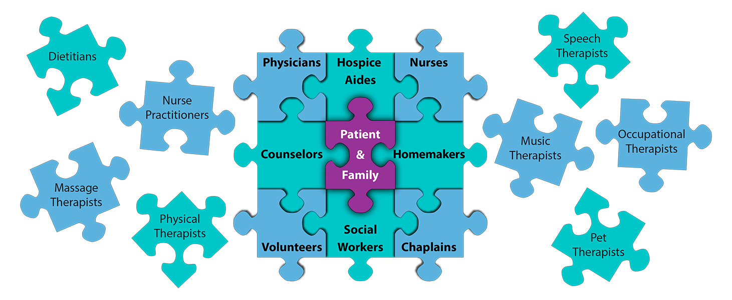 Puzzle pieces of the hospice team